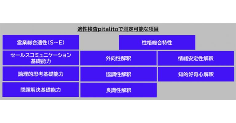 営業職向け適性検査クラウド「pitalito(ピタリト)」をリリース/定額制使い放題でコロナ禍で進むWEB面接をサポート(30日間の無料プラン有)