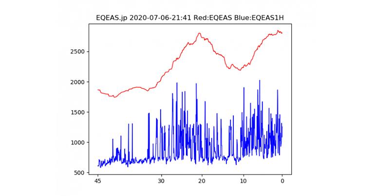 地震・噴火警報システムEQEAS(エキュアス)関東からサービス開始