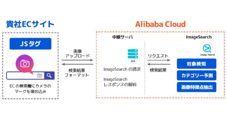 SBクラウドとインタセクトがEC支援サービスで業務提携「Alibaba Cloud」の画像検索エンジン「Image Search」の導入をサポート