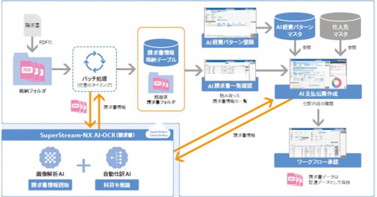 「SuperStream-NX AI-OCR(請求書 )」 を提供開始