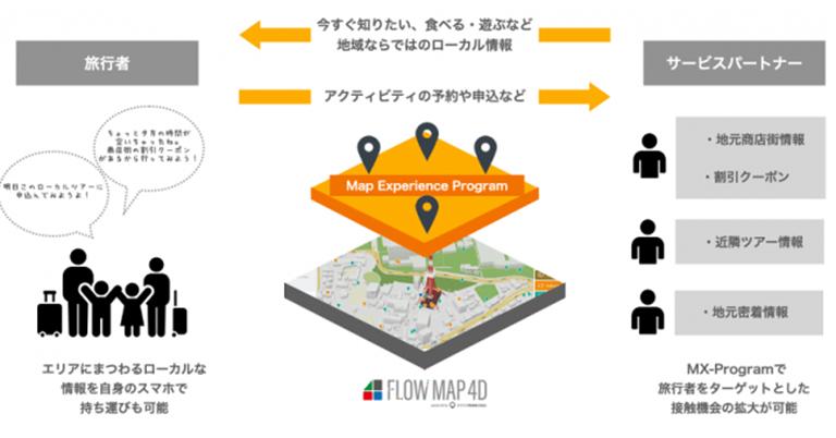 マップ型デジタルサイネージシステムFLOW MAP4Dに、旅行者と地域体験を繋ぐ旅ナカのサービスプラットフォーム「Map Experience Program」を提供開始