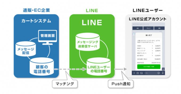 CScloudを提供するスタークス㈱が、リピート通販(D2C)に特化した『LINE通知メッセージ』の企画・導入支援サービスを提供開始