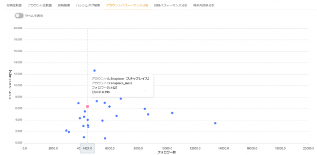 競合と比較してインスタアカウントの投稿品質を評価-合同会社SNAPLACE