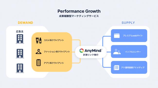 Performance Growth-AnyMind Group株式会社