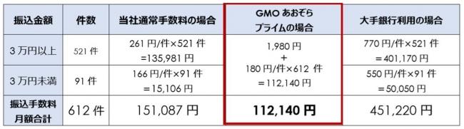「GMOあおぞらプライム」サービスによる削減効果シミュレーション-GMOあおぞらネット銀行株式会社