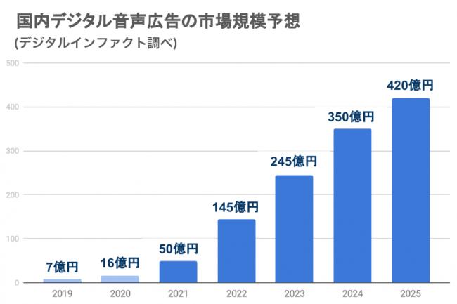 デジタル音声広告の市場について-株式会社オトナル