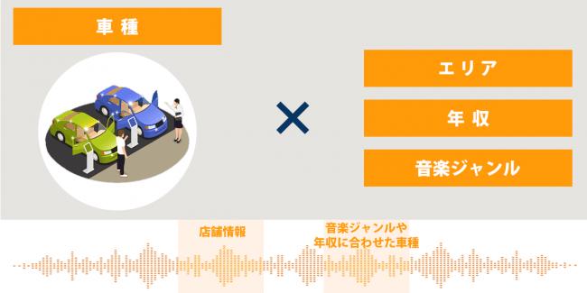 活用例②:自動車ディーラー-株式会社オトナル