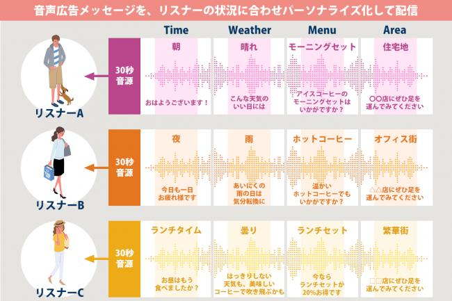 ダイナミックオーディオアド-株式会社オトナル