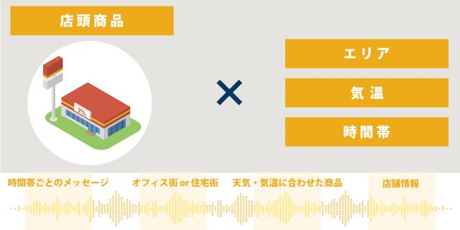 活用例③スーパー・コンビニ・薬局-株式会社オトナル