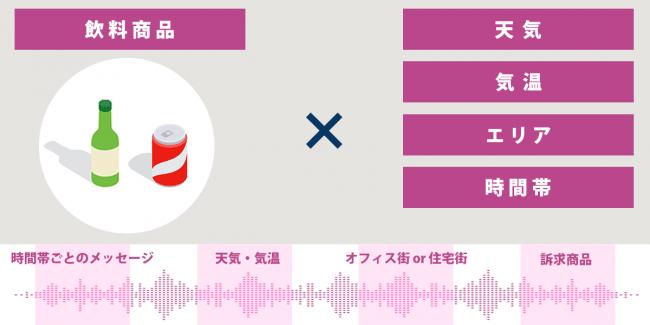 活用例①:飲料-株式会社オトナル