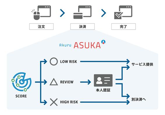 ASUKAサービスイメージ-株式会社アクル