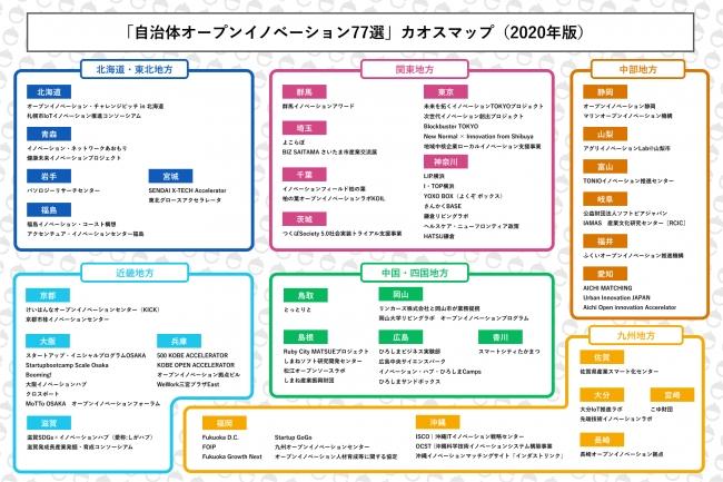 「自治体オープンイノベーション77選」カオスマップ(2020年版) ©eiicon company