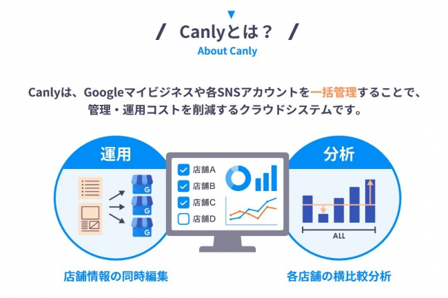 Canly サービス概要-株式会社Leretto