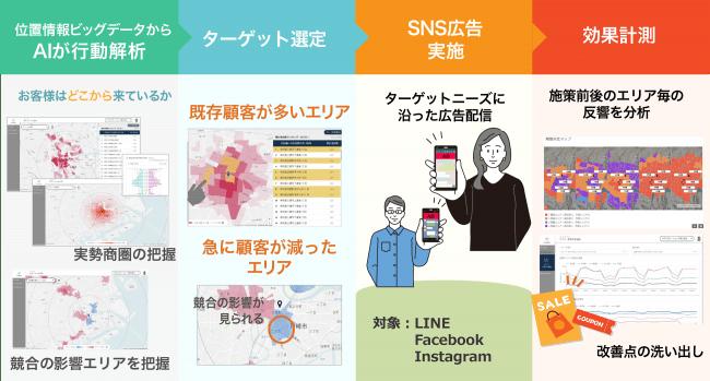 活用イメージ-クロスロケーションズ株式会社