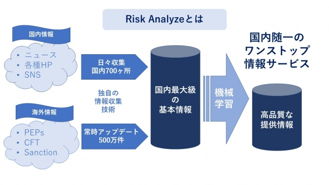 Risk Analyzeとは-KYCコンサルティング株式会社