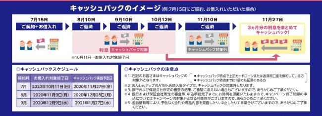 キャッシュバックのイメージ-千葉興業銀行