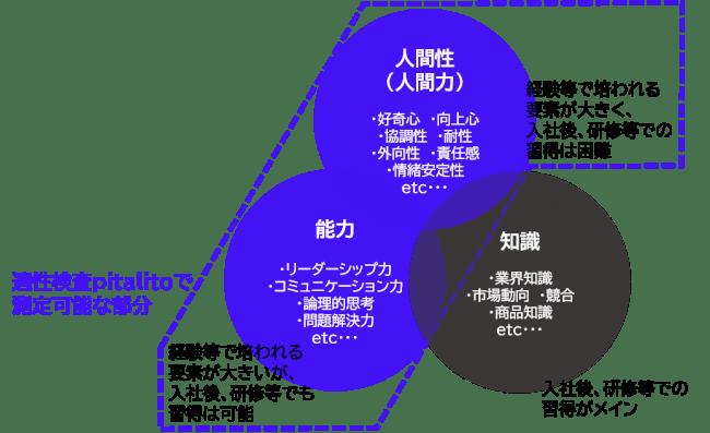 営業職向け適性検査クラウド「pitalito(ピタリト)」の特長-株式会社Results
