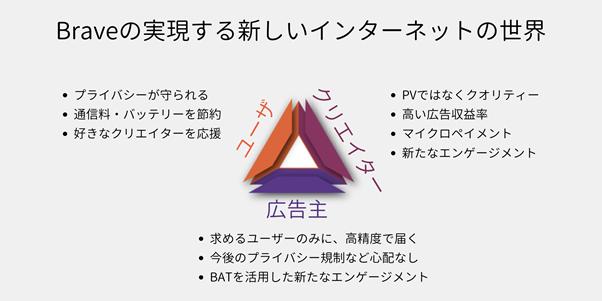 bitFlyer と Brave Software で目指す世界観-株式会社bitFlyer