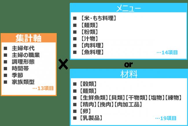 「MRSメニューセンサス Webサービス版」の3つの特徴-株式会社マーケティング・リサーチ・サービス