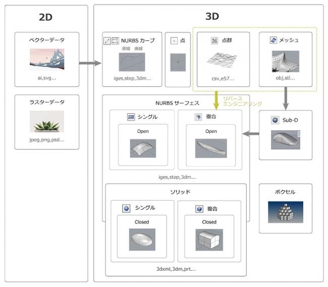 CADで扱うデータの種類一覧 概念図-株式会社アプリクラフト