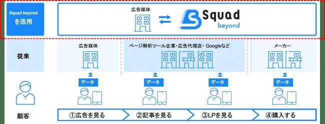デジタルマーケティングプラットフォーム「Squad beyond」について-株式会社SIVA
