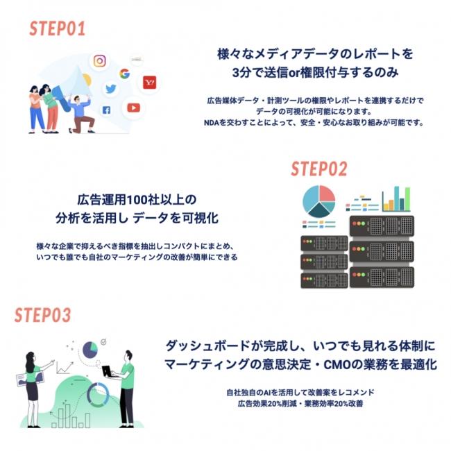 3つのステップ-Re.Hatch株式会社