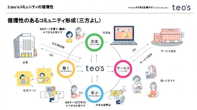 循環性のあるコミュニティ形成-株式会社テニテオ東京