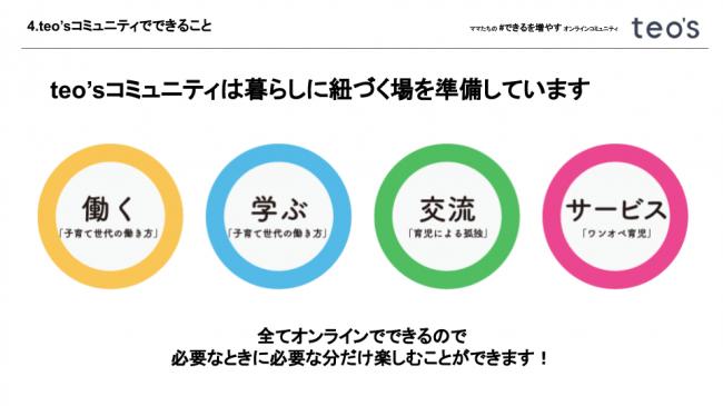 全てオンラインで完結-株式会社テニテオ東京
