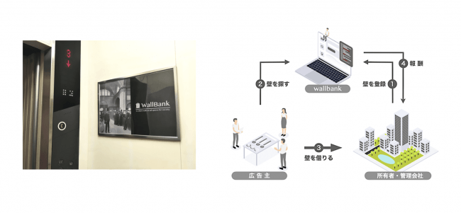 「wallbank」の概要-株式会社 WallBank