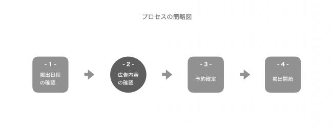 プロセス簡略図-株式会社 WallBank