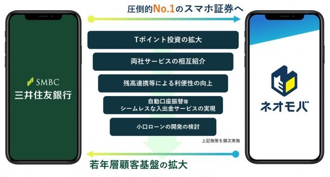 SBIネオモバイル証券と三井住友銀行の業務提携の概要-株式会社SBI証券