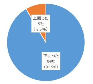 上場企業(外食産業)の売上高前年同月比(出典:帝国データバンク)-AliveCast