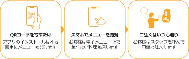 簡単・無料で店内飲食での感染を予防できる-AliveCast