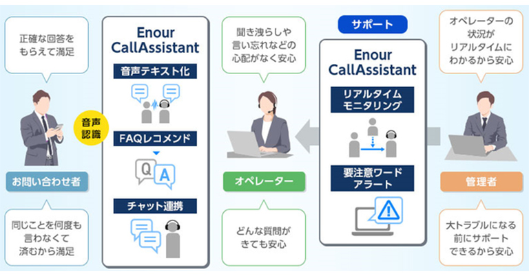 「Enour(エナー) CallAssistant」提供開始について
