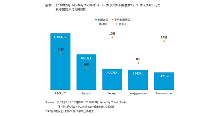 ニールセン、デジタルコンテンツ視聴率のMonthly Totalレポートによる求人情報サービスの利用状況を発表