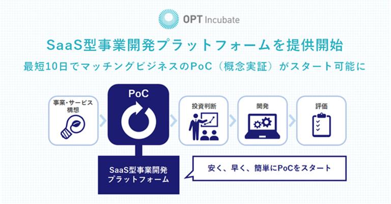 株式会社オプトインキュベート、最短10日でマッチングビジネスのPoC(Proof of Concept:概念実証)を始められるSaaS型事業開発プラットフォームの提供を開始