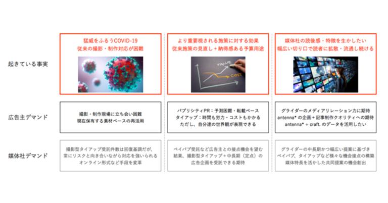 新たなPRコンテンツネットワーク「antenna* Brand Spread」を広告主向けに提供開始