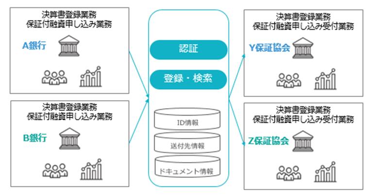 TIS、非対面の審査・融資を実現する「金融機関間データ連携サービス」を開始