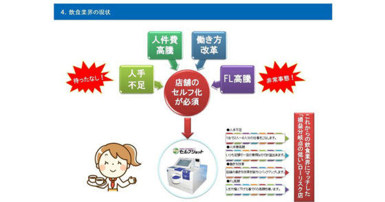 株式会社アルファクス・フード・システム、利用客自身が注文、会計までをすべて行う完全セルフレジシステム(特許取得済)「セルフショット」の提供を開始