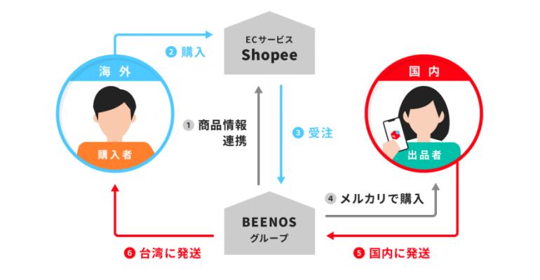 メルカリの東南アジア・台湾最大のマーケットプレイス「Shopee」への出店を BEENOS がサポート、台湾にて販売開始