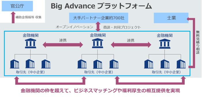 株式会社ココペリのBig Advanceの特長と機能