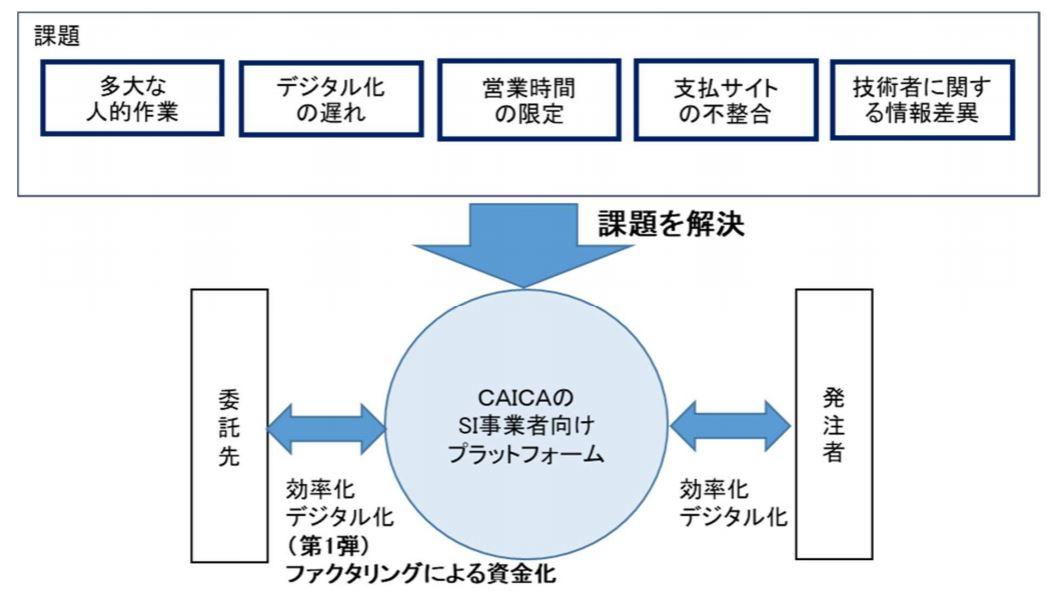 株式会社CAICAテクノロジーズが、SI 事業者に向けた業務効率化支援サービスプラットフォームの開発に着手、 第一弾としてファクタリングサービスを提供予定