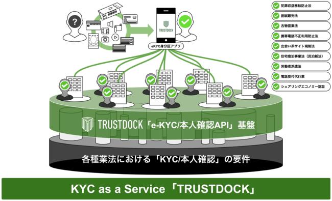 KYC as a Service「TRUSTDOCK」-株式会社TRUSTDOCK