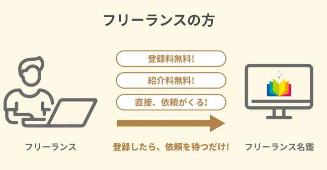 2【優良フリーランスが多数在籍】
