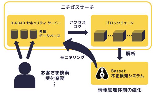 不正検知システム構成の概略図-株式会社Basset