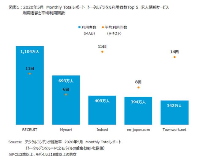 2020年5月のMonthly Totalレポート 月間利用者数と平均利用回数-ニールセン デジタル株式会社