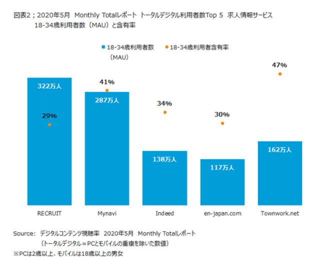 2020年5月のMonthly Totalレポート 18-34歳の利用者数とその割合-ニールセン デジタル株式会社