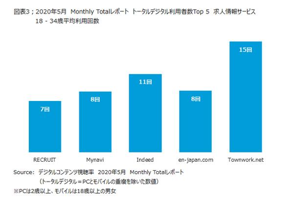 2020年5月のMonthly Totalレポート 18-34歳の平均利用回数-ニールセン デジタル株式会社