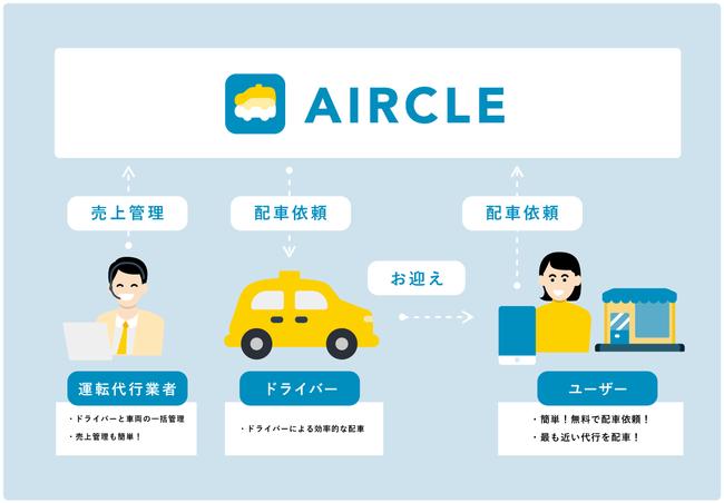 AIRCLE(エアクル)-株式会社Alpaca.Lab