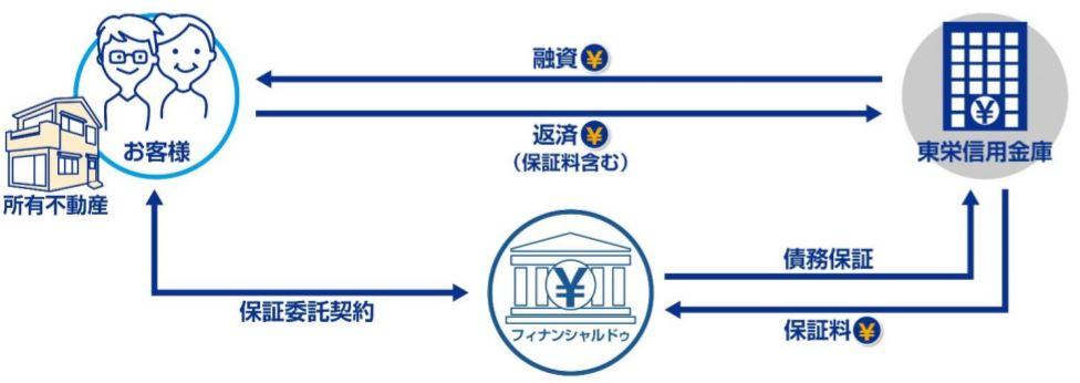 株式会社ハウスドゥの連結子会社である株式会社フィナンシャルドゥがリバースモーゲージの保証事業で東栄信用金庫と提携